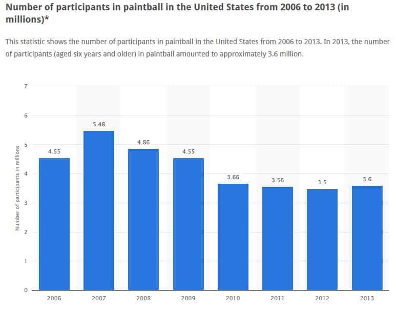 Paintball Participation on the rise. Source; Statista.com 2015